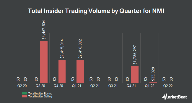 Insider Buying and Selling by Quarter for NMI (NASDAQ:NMIH)