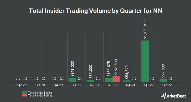 Insider Trades by Quarter for NN (NASDAQ:NNBR)