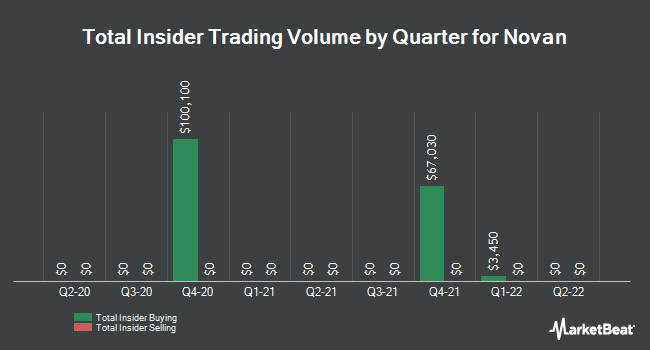 Insider Trades by Quarter for Novan (NASDAQ:NOVN)