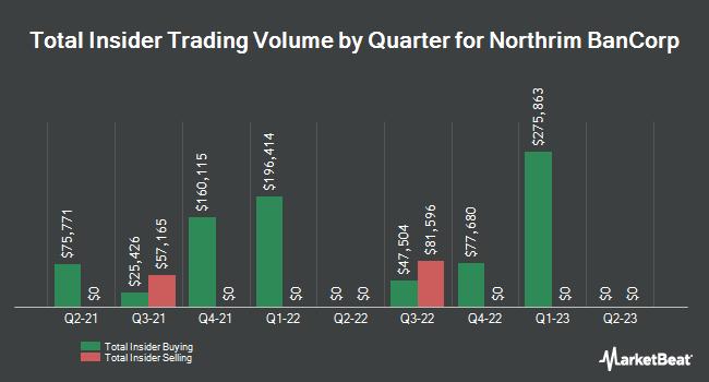 Insider Trades by Quarter for Northrim BanCorp (NASDAQ:NRIM)