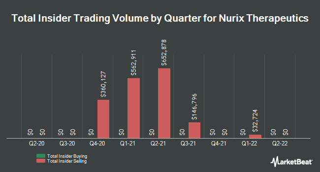 Insider Buying and Selling by Quarter for Nurix Therapeutics (NASDAQ:NRIX)
