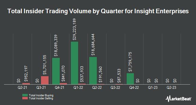 Insider Trades by Quarter for Insight Enterprises (NASDAQ:NSIT)