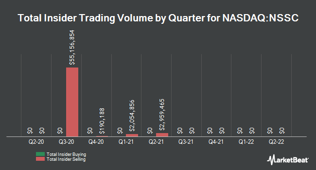 Insider Trades by Quarter for Napco Security Technologies (NASDAQ:NSSC)