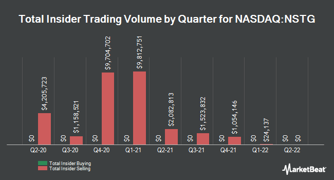Insider Buying and Selling by Quarter for NanoString Technologies (NASDAQ:NSTG)