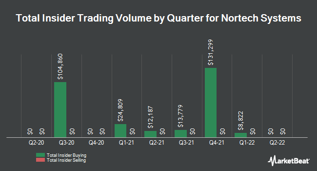 Insider Trades by Quarter for Nortech Systems (NASDAQ:NSYS)