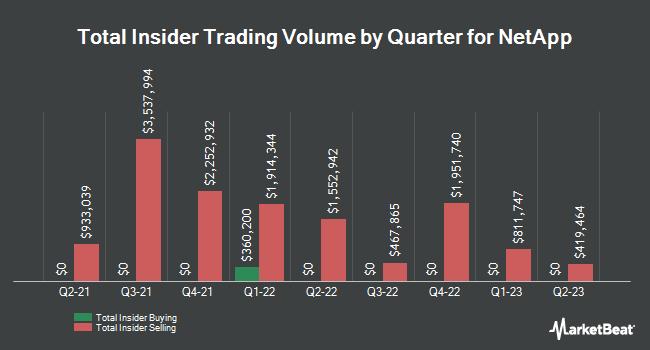 Insider Trading History for NetApp (NASDAQ:NTAP)