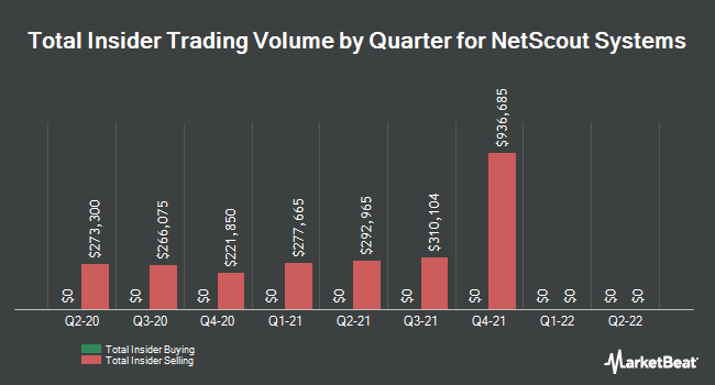 Insider Trades by Quarter for NetScout Systems (NASDAQ:NTCT)