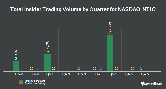 Insider Trades by Quarter for Northern Technologies International (NASDAQ:NTIC)