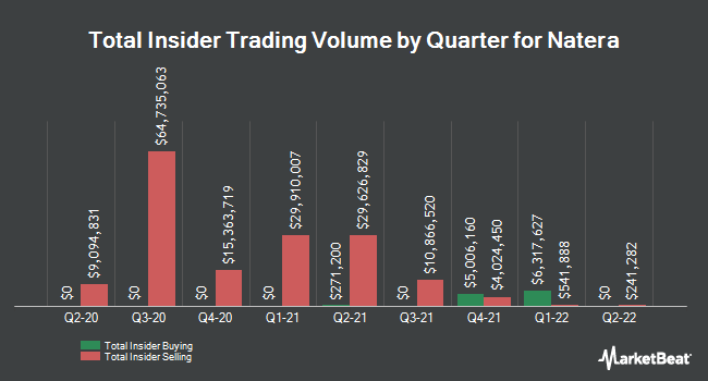 Insider Buying and Selling by Quarter for Natera (NASDAQ:NTRA)
