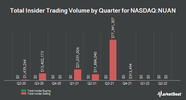 Insider Trades by Quarter for Nuance Communications (NASDAQ:NUAN)