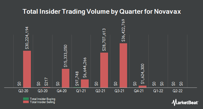 Insider Trades by Quarter for Novavax (NASDAQ:NVAX)