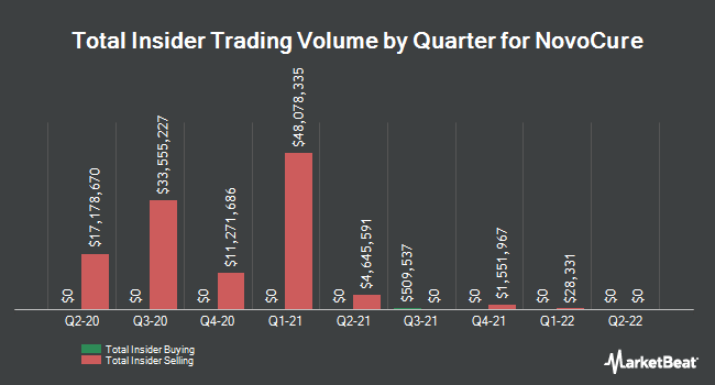 Insider Trades by Quarter for Novocure (NASDAQ:NVCR)