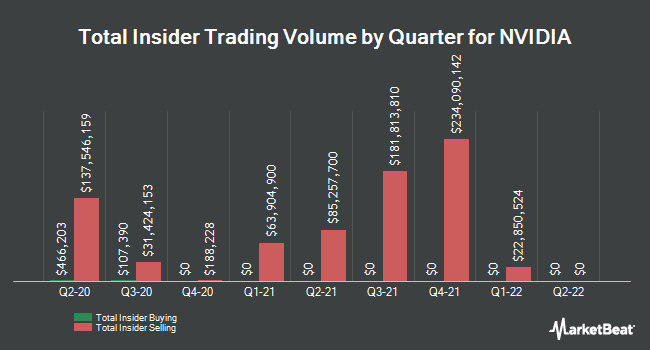 Insider Trades by Quarter for NVIDIA (NASDAQ:NVDA)