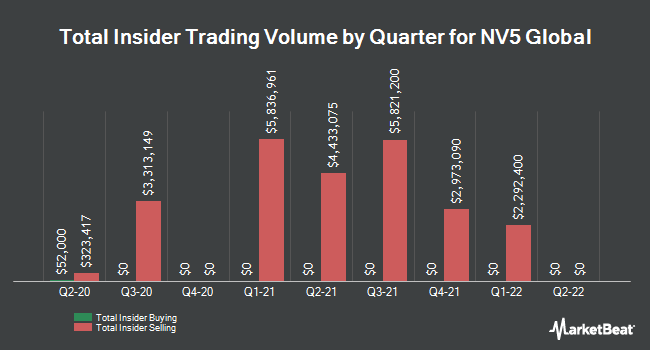 Insider Trades by Quarter for NV5 Global (NASDAQ:NVEE)