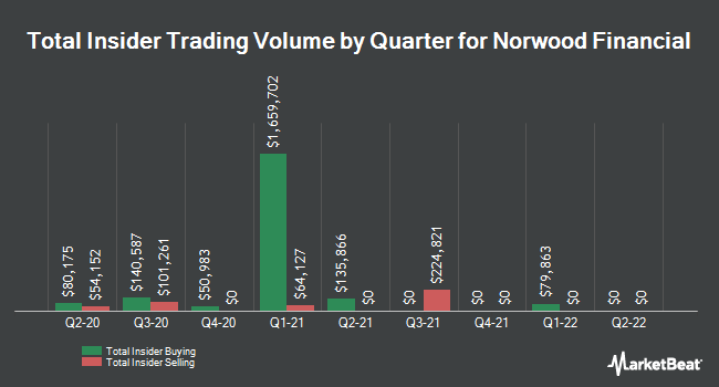 Insider Trades by Quarter for Norwood Financial Corp. (NASDAQ:NWFL)