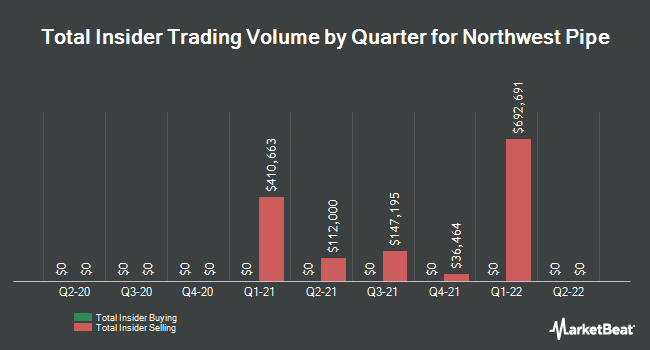 Insider Trades by Quarter for Northwest Pipe Company (NASDAQ:NWPX)