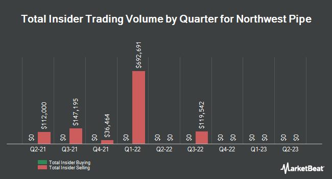 Insider Trades by Quarter for Northwest Pipe (NASDAQ:NWPX)
