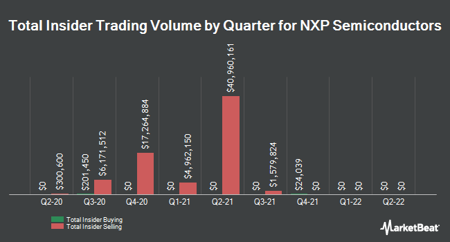 Insider Buying and Selling by Quarter for NXP Semiconductors (NASDAQ:NXPI)
