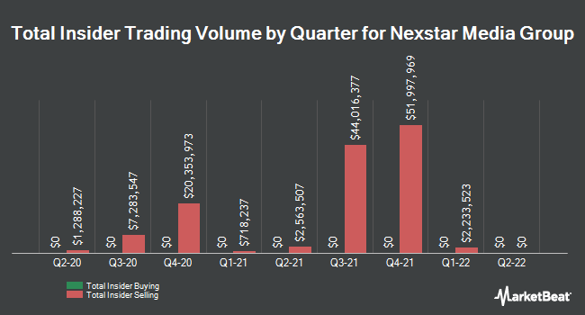 Insider Buying and Selling by Quarter for Nexstar Media Group (NASDAQ:NXST)