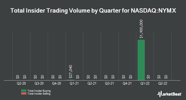 Insider Buying and Selling by Quarter for Nymox Pharmaceutical (NASDAQ:NYMX)