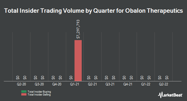 Insider Trades by Quarter for Obalon Therptcs (NASDAQ:OBLN)