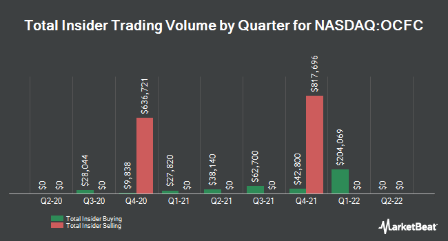 Insider Trades by Quarter for OceanFirst Financial Corp. (NASDAQ:OCFC)