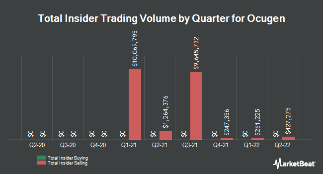 Insider Buying and Selling by Quarter for Ocugen (NASDAQ:OCGN)