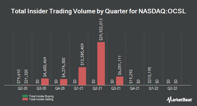 Insider Buying and Selling by Quarter for Oaktree Specialty Lending (NASDAQ:OCSL)
