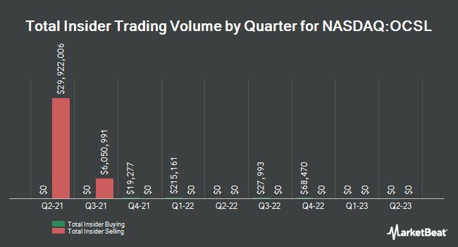Insider Trades by Quarter for Fifth Street Finance Corp. (NASDAQ:OCSL)