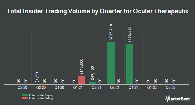 Insider Trades by Quarter for Ocular Therapeutix (NASDAQ:OCUL)