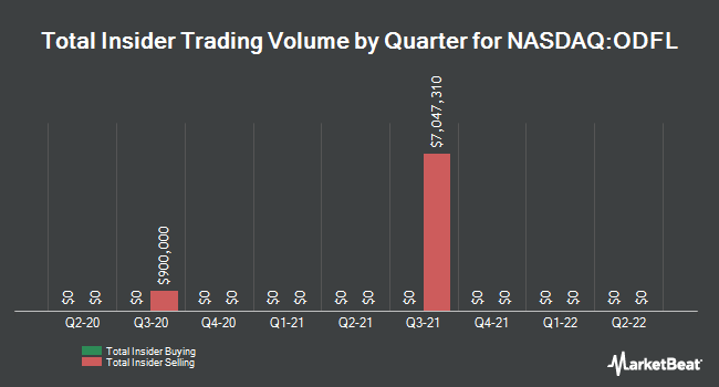 Insider Trades by Quarter for Old Dominion Freight Line (NASDAQ:ODFL)