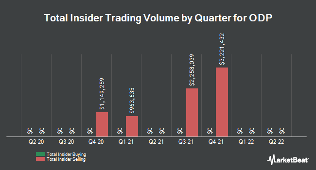 Insider Trades by Quarter for Office Depot (NASDAQ:ODP)