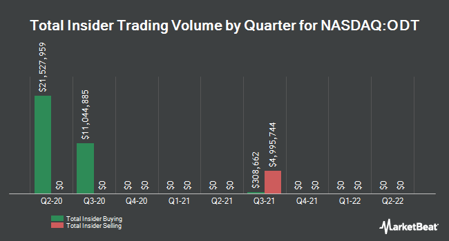 Insider Buying and Selling by Quarter for Odonate Therapeutics (NASDAQ:ODT)