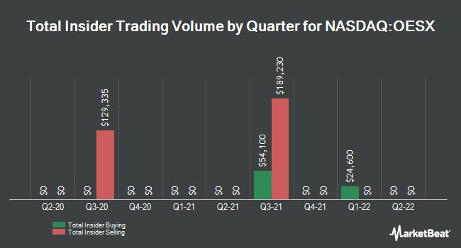 Insider Trades by Quarter for Orion Energy Systems (NASDAQ:OESX)