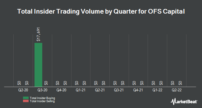 Insider Trades by Quarter for OFS Capital (NASDAQ:OFS)
