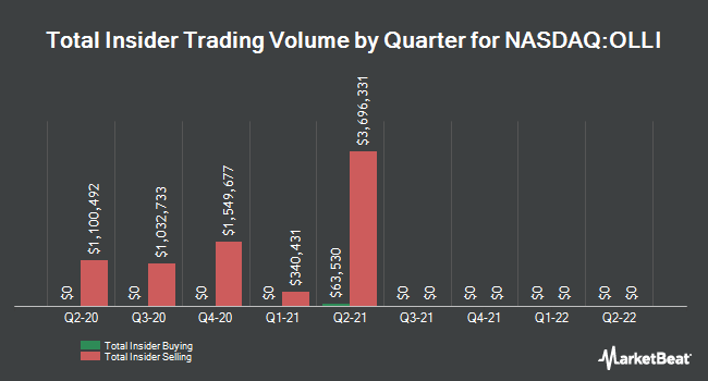 Insider Buying and Selling by Quarter for Ollie`s Bargain Outlet (NASDAQ:OLLI)