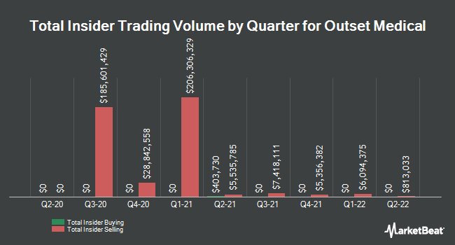 Insider Buying and Selling by Quarter for Outset Medical (NASDAQ:OM)