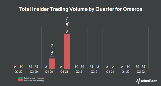 Insider Trades by Quarter for Omeros Corporation (NASDAQ:OMER)