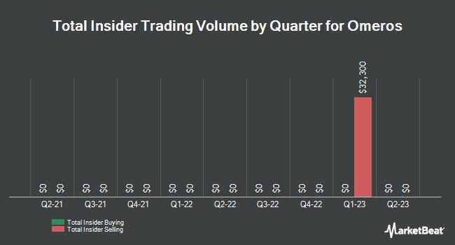 Insider Trading History for Omeros (NASDAQ:OMER)