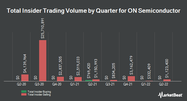Insider Buying and Selling by Quarter for ON Semiconductor (NASDAQ:ON)
