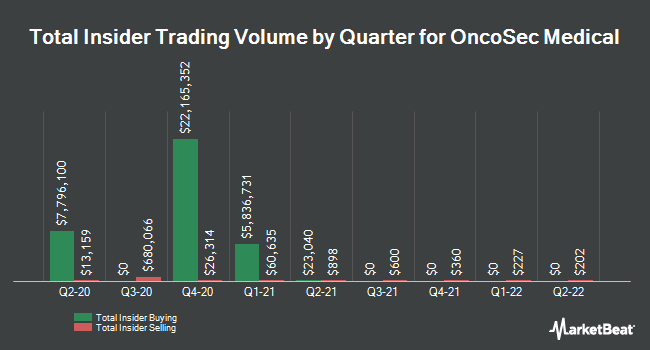 Insider Buying and Selling by Quarter for OncoSec Medical (NASDAQ:ONCS)