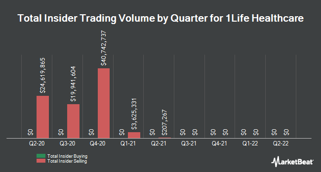 Insider Buying and Selling by Quarter for 1Life Healthcare (NASDAQ:ONEM)