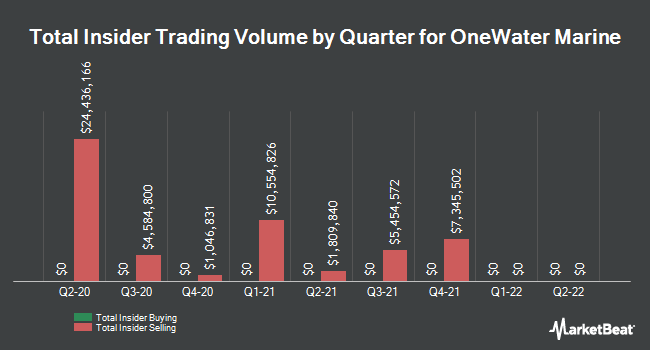 Insider Buying and Selling by Quarter for OneWater Marine (NASDAQ:ONEW)