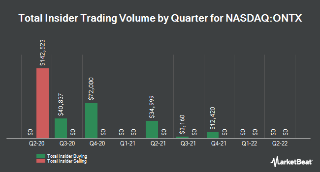 Insider Trades by Quarter for Onconova Therapeutics (NASDAQ:ONTX)