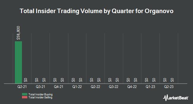 Insider Trading History for Organovo (NASDAQ:ONVO)