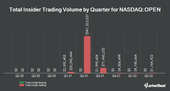 Insider Trades by Quarter for OpenTable (NASDAQ:OPEN)