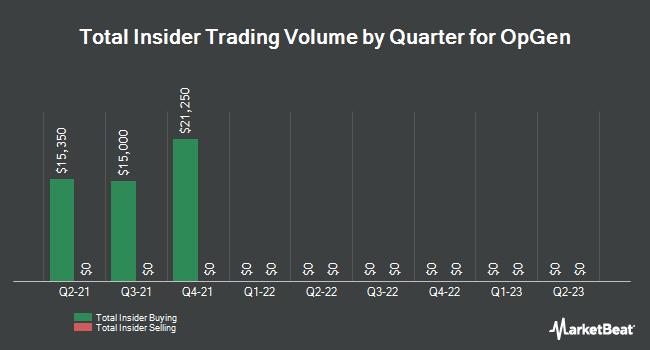Insider Trades by Quarter for OpGen (NASDAQ:OPGN)