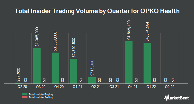 Insider Buying and Selling by Quarter for Opko Health (NASDAQ:OPK)