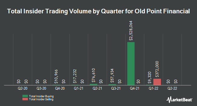 Insider Trades by Quarter for Old Point Financial (NASDAQ:OPOF)
