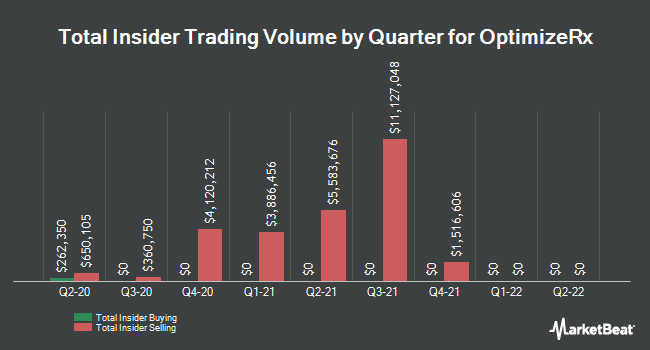 Insider Buying and Selling by Quarter for OptimizeRx (NASDAQ:OPRX)